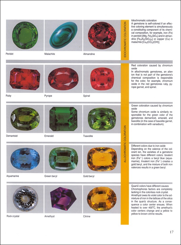 Names Of Gemstones | Jewellery Design Pictures